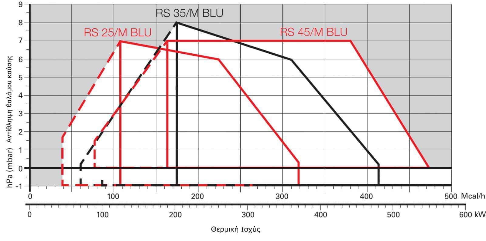 Σειρά RS/M BLU