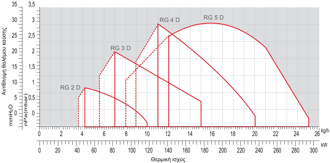 Σειρά GULLIVER RG/D